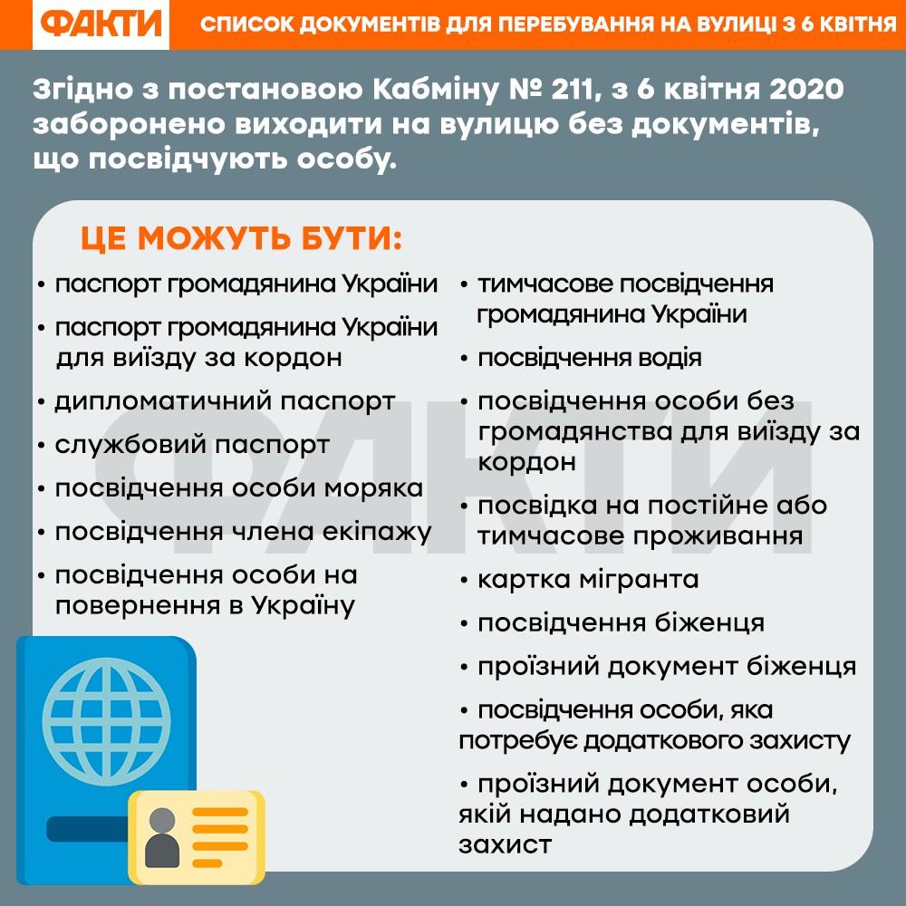 Усиление карантина с 6 апреля: список документов для выхода на улицу