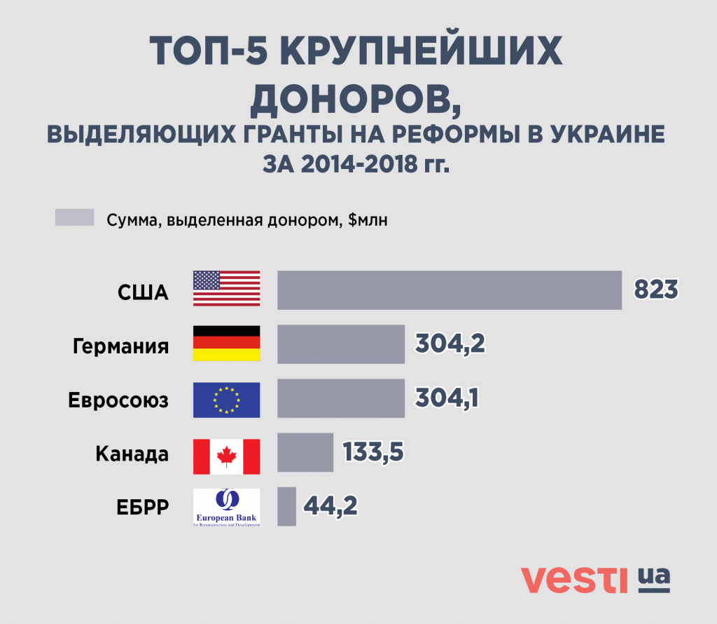 Безопасность на деньги Запада. Зачем США помогают украинской оборонке