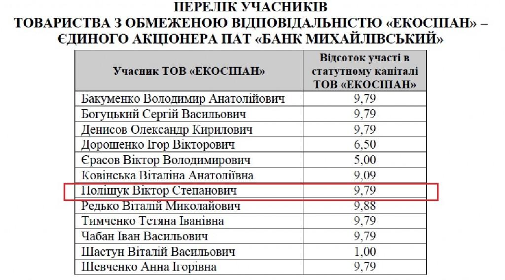 bank_mihaylovskiy1