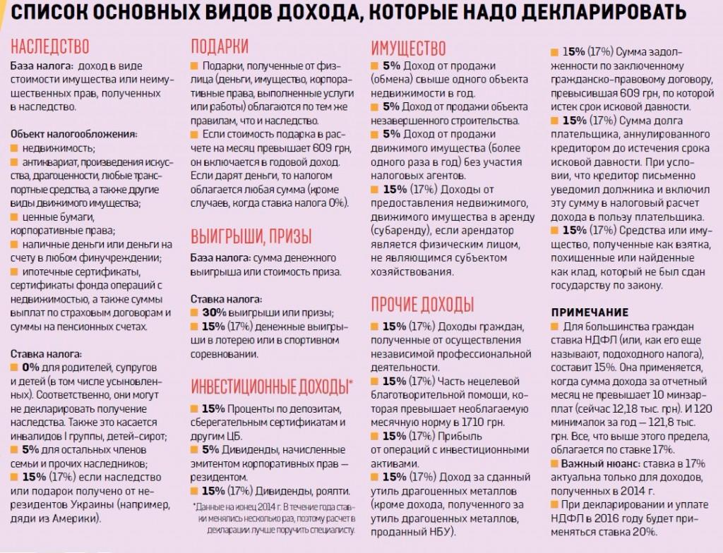 deklaraciya_ua_2014