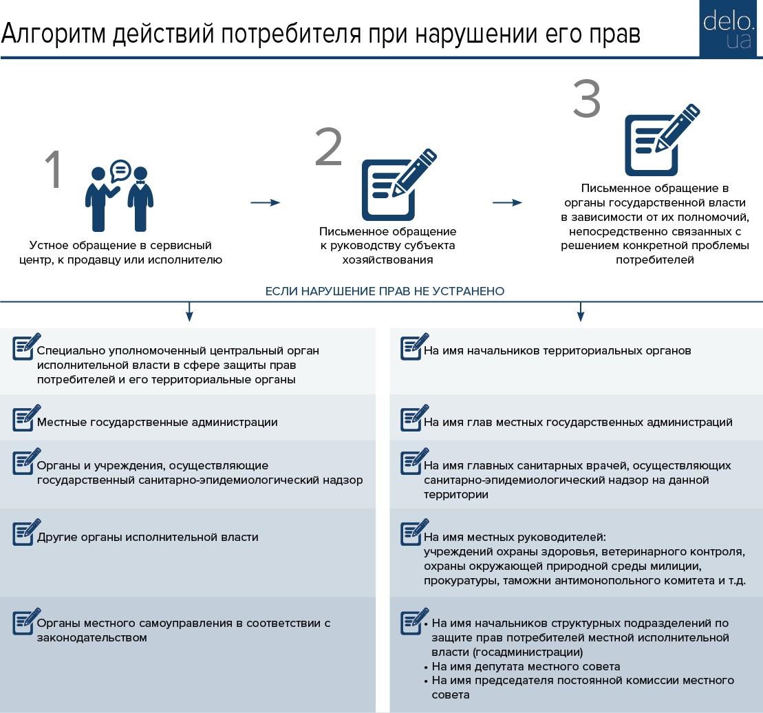 Права потребителя схемы