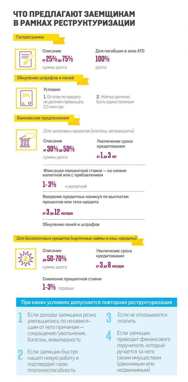 Реструктуризация Третейский Суд restrukturizaciya kredit